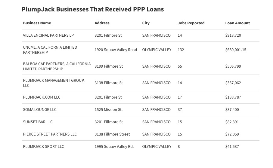 Newsom receives three million dollars in PPP loans for his companies
